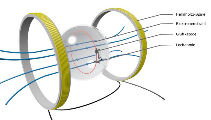 masse und die spezifische ladung eines elektrons abitur. Black Bedroom Furniture Sets. Home Design Ideas